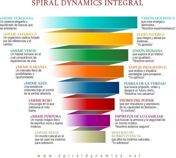 espiraldinamicintegral