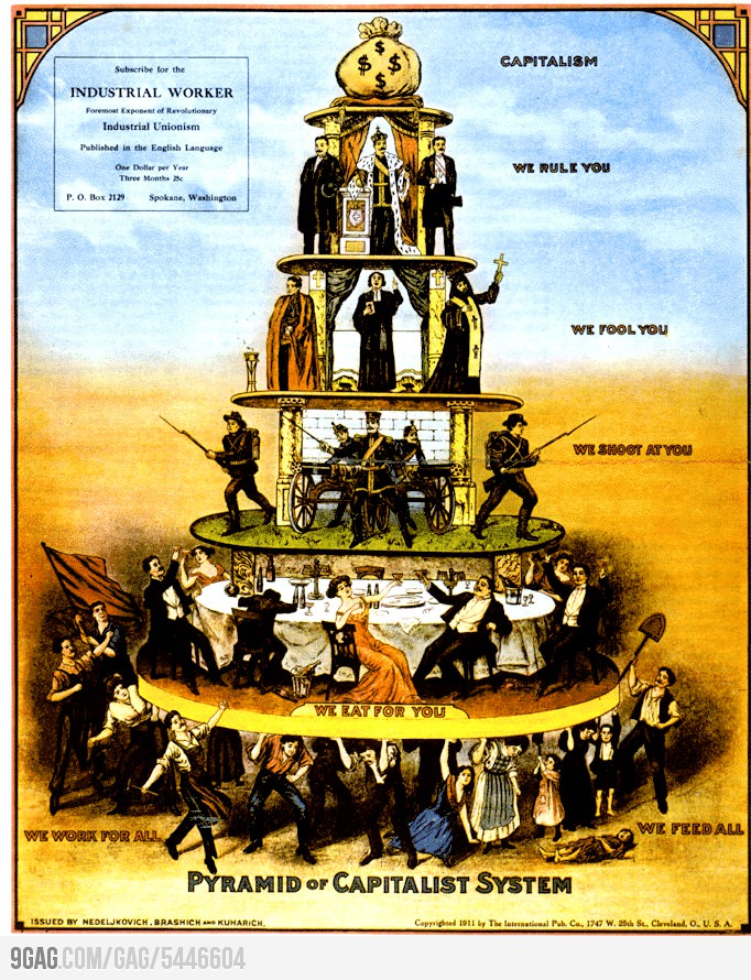Piramide del capitalismo